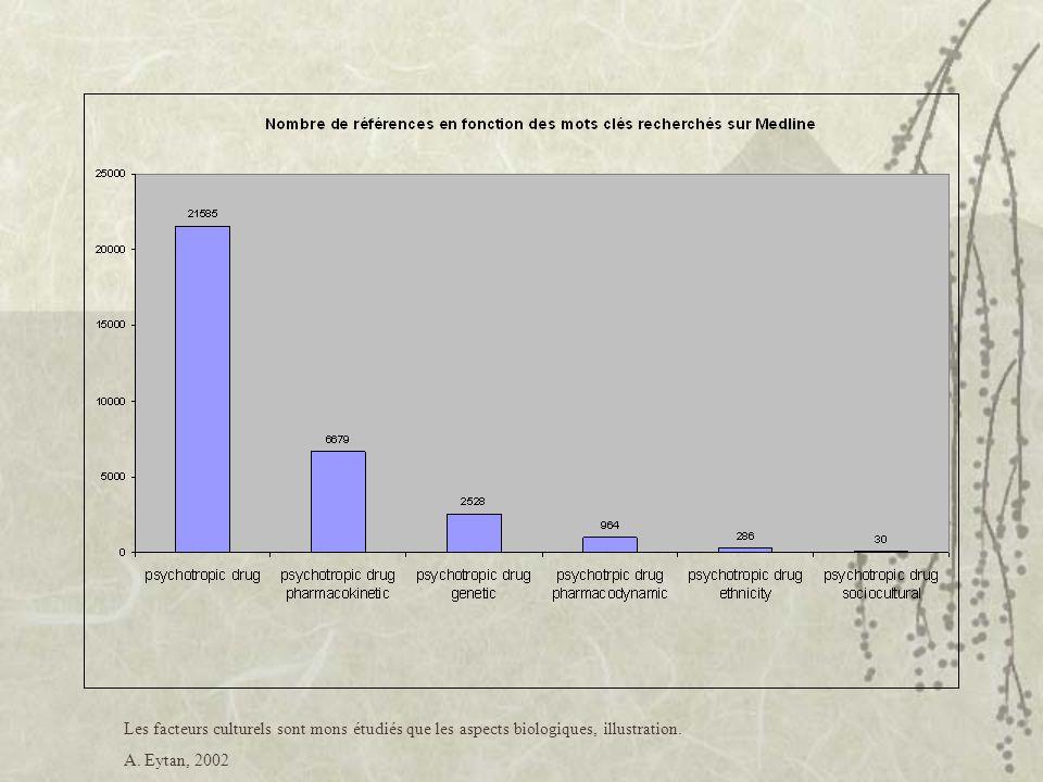 Se demander  Quel impact des facteurs biologiques sur un traitement non-biologique.