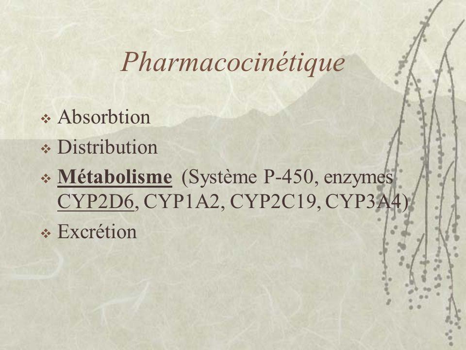 CYP2D6: pharmacogénétique  Environ 50 mutations décrites –Enzyme absent ou non fonctionnel –Fonctionnel mais moins efficace –Duplication ou multiplication du gène, d'où une efficacité augmentée 4 grandes catégories de métabolisateurs (PM, IM, EM, UM).