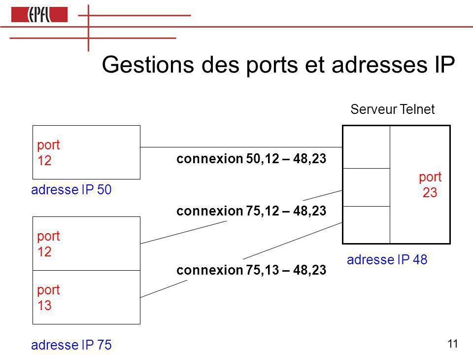 11 port 23 port 12 port 12 port 23 port 13 adresse IP 50 adresse IP 75 port 12 port 13 port 12 port 12 port 13 port 12 port 12 port 13 adresse IP 48 connexion 75,13 – 48,23 connexion 75,12 – 48,23 connexion 50,12 – 48,23 Serveur Telnet Gestions des ports et adresses IP