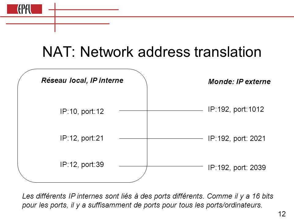 12 NAT: Network address translation Réseau local, IP interne IP:10, port:12 IP:12, port:21 IP:12, port:39 Monde: IP externe IP:192, port:1012 IP:192, port: 2021 IP:192, port: 2039 Les différents IP internes sont liés à des ports différents.