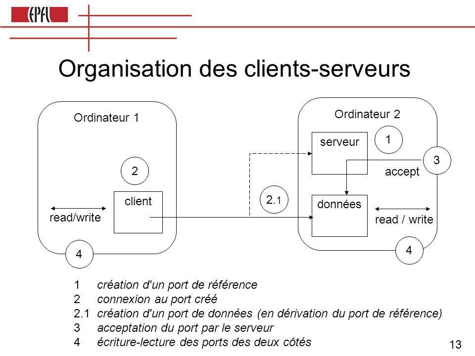 13 Ordinateur 1 read/write client serveur données Ordinateur 2 accept read / write 1 2 3 4 2.