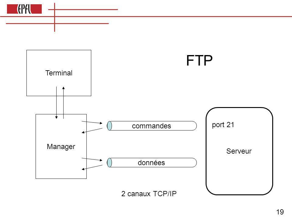 19 FTP Terminal commandes port 21 Serveur Manager données 2 canaux TCP/IP