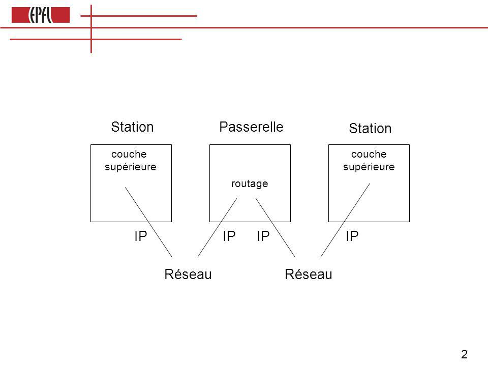 2 couche supérieure routage couche supérieure StationPasserelle Station Réseau IP
