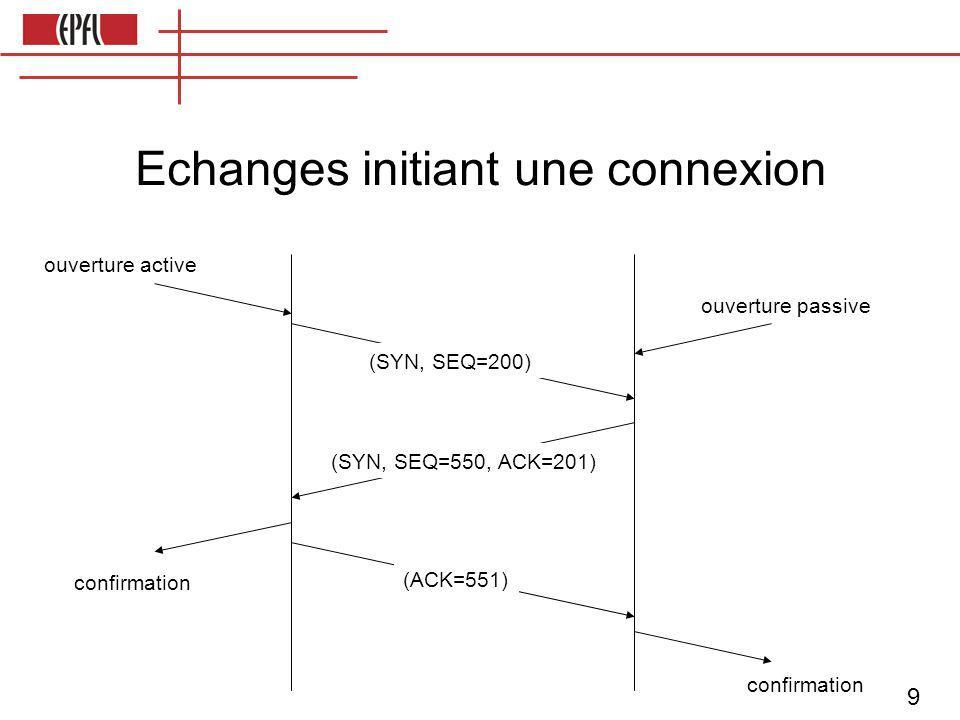 9 ouverture active ouverture passive (SYN, SEQ=200) confirmation (SYN, SEQ=550, ACK=201) (ACK=551) confirmation Echanges initiant une connexion