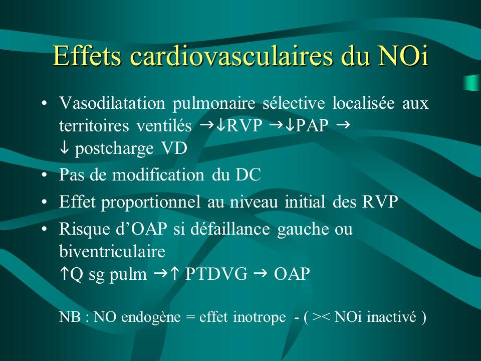 Effets cardiovasculaires du NOi Vasodilatation pulmonaire sélective localisée aux territoires ventilés  RVP  PAP   postcharge VD Pas de modifica