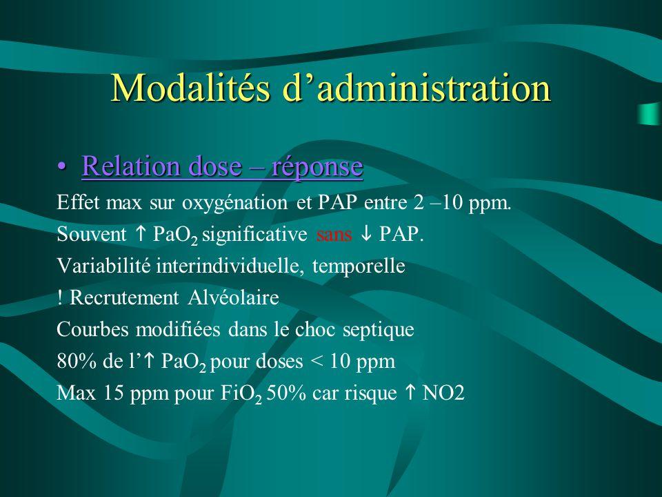 Modalités d'administration Relation dose – réponseRelation dose – réponse Effet max sur oxygénation et PAP entre 2 –10 ppm. Souvent  PaO 2 significat