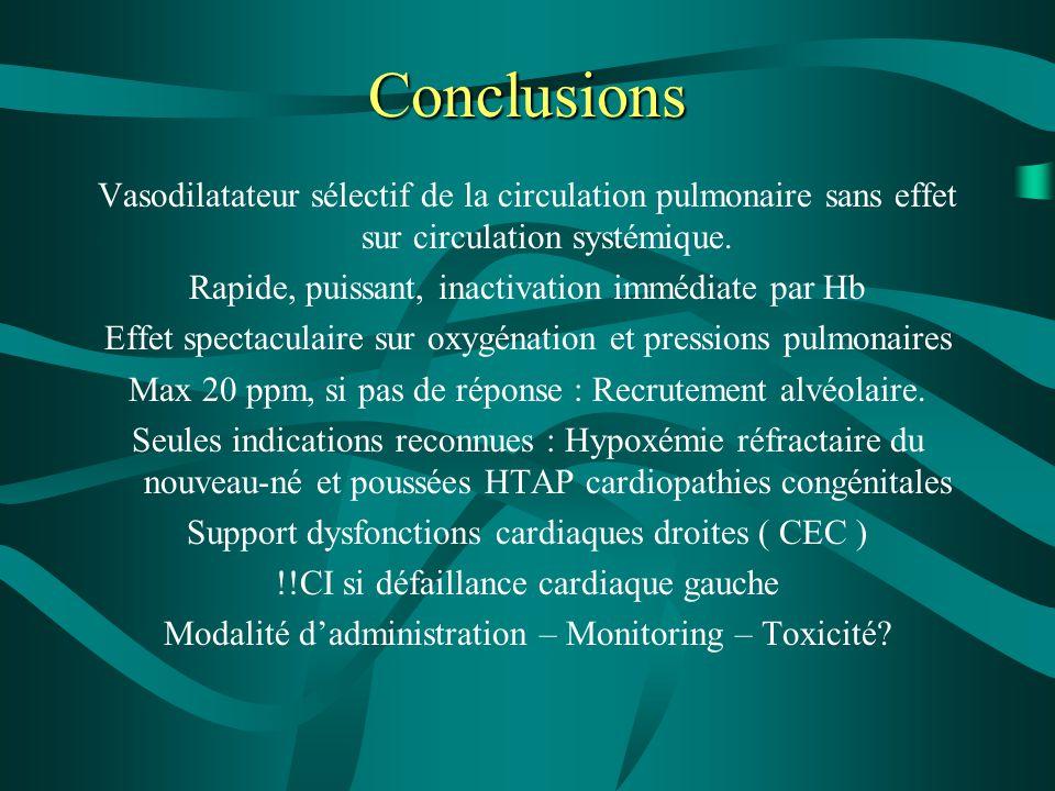 Conclusions Vasodilatateur sélectif de la circulation pulmonaire sans effet sur circulation systémique. Rapide, puissant, inactivation immédiate par H