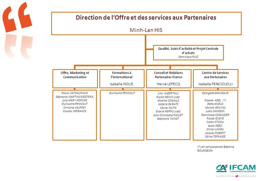 Direction de l'Offre et des services aux Partenaires Minh-Lan HIS Offre, Marketing et Communication Formations à l'International Isabelle HOLIE Pascal