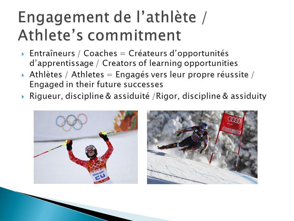  Entraîneurs / Coaches = Créateurs d'opportunités d'apprentissage / Creators of learning opportunities  Athlètes / Athletes = Engagés vers leur prop