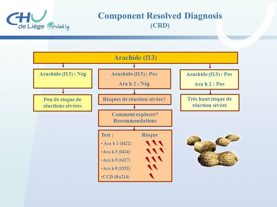 Component Resolved Diagnosis (CRD) Arachide (f13) Arachide (f13) : Nég Peu de risque de réactions sévères Arachide (f13) : Pos Ara h 2 : Nég Risques d