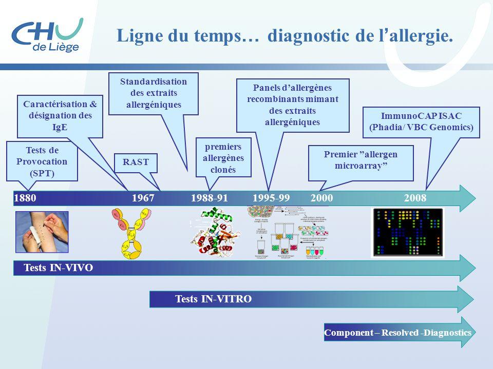 Ligne du temps … diagnostic de l ' allergie. 18801995-991988-91196720002008 Tests de Provocation (SPT) premiers allergènes clonés RAST Caractérisation