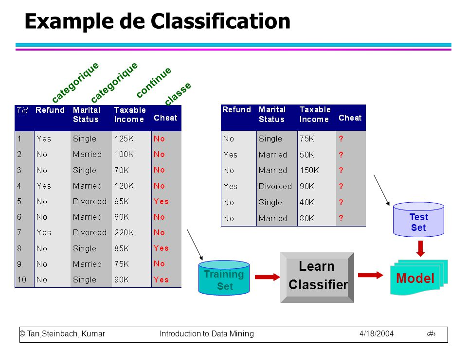 © Tan,Steinbach, Kumar Introduction to Data Mining 4/18/2004 11 Example de Classification categorique continue classe Test Set Training Set Model Lear