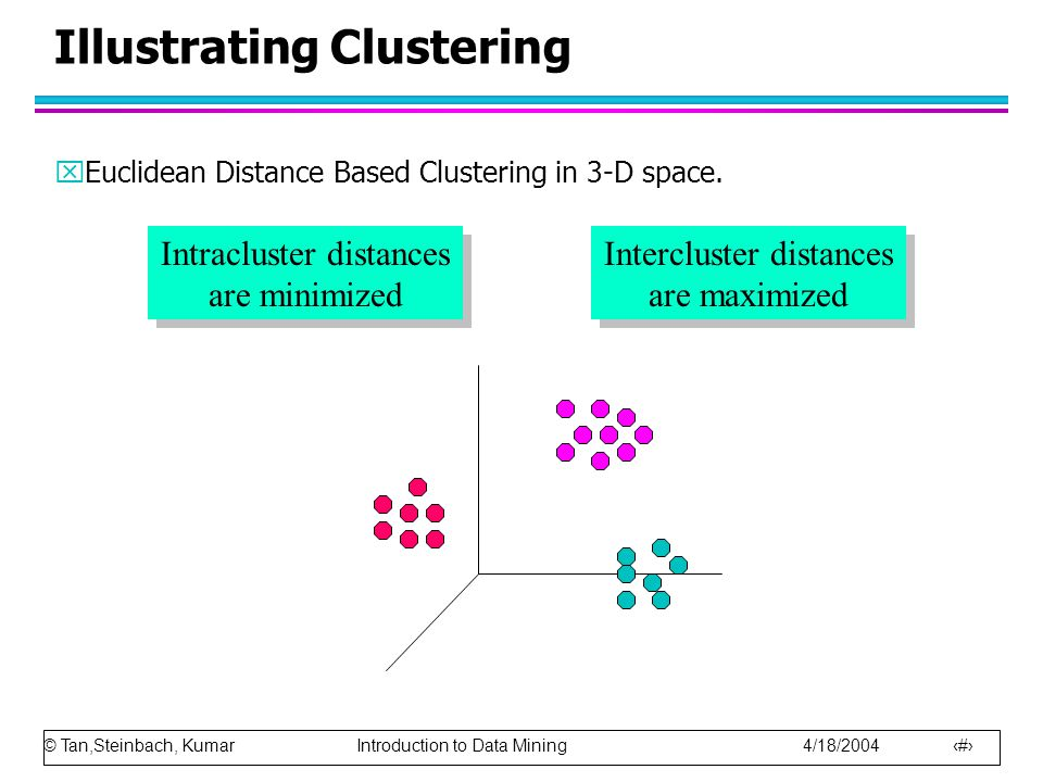 © Tan,Steinbach, Kumar Introduction to Data Mining 4/18/2004 18 Illustrating Clustering xEuclidean Distance Based Clustering in 3-D space. Intracluste