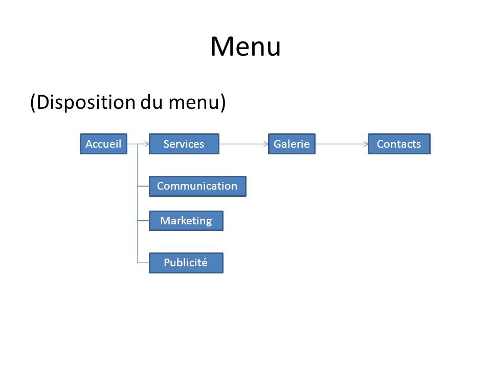 Menu (Disposition du menu) AccueilServices Communication GalerieContacts Marketing Publicité