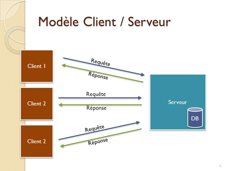 Modèle Client / Serveur Client 1 Serveur Client 2 Requête Réponse Requête Réponse Requête Réponse DB 6