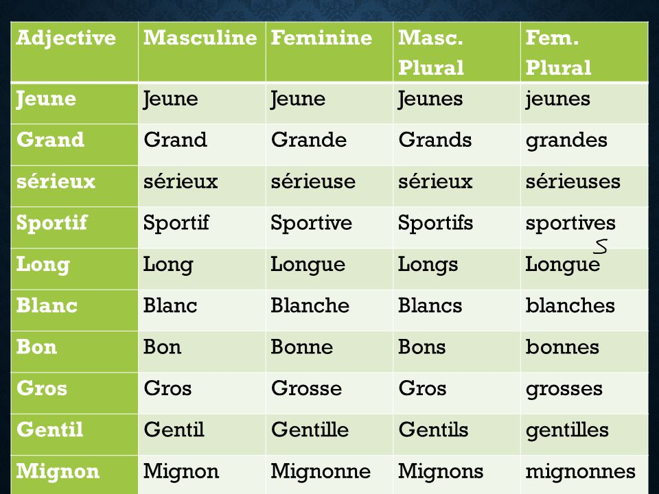 AdjectiveMasculineFeminine Masc.Plural Fem.