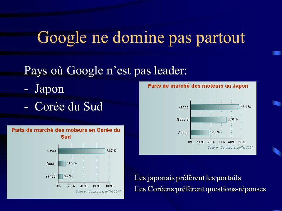 Google ne domine pas partout Pays où Google n'est pas leader: -Japon -Corée du Sud Les japonais préfèrent les portails Les Coréens préfèrent questions-réponses