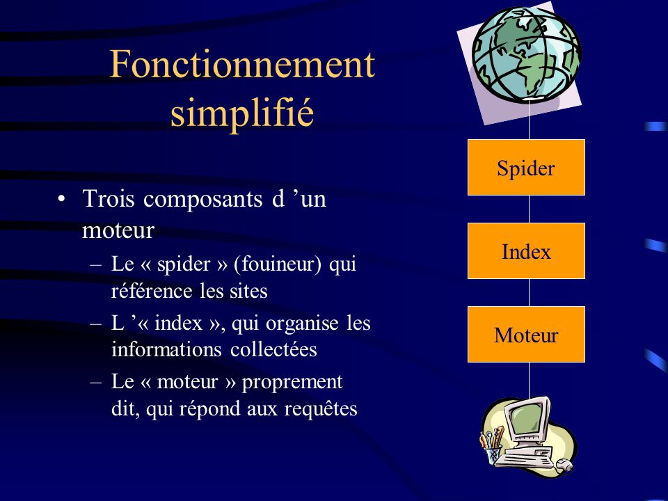 Fonctionnement simplifié Trois composants d 'un moteur –Le « spider » (fouineur) qui référence les sites –L '« index », qui organise les informations collectées –Le « moteur » proprement dit, qui répond aux requêtes Spider Moteur Index