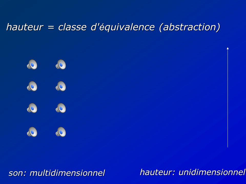 AFNOR (1977): le caract è re de la sensation auditive li é à la fr é quence d un son p é riodique, qui fait dire que le son est aigu ou grave selon que cette fr é quence est plus ou moins é lev é e Hauteur --> sp é cifique d une classe particuli è re de signaux