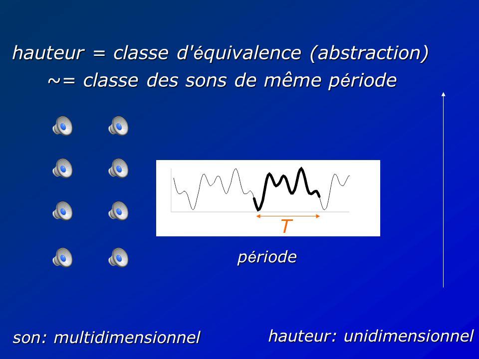 son: multidimensionnel hauteur: unidimensionnel hauteur = classe d é quivalence (abstraction)