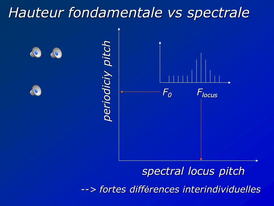  d é pend du mode d é coute: yanalytique (Helmholtz): hauteurs de partiels  synth é tique:  hauteur li é e à la p é riode  hauteur li é e au centre de gravit é spectrale  diff é rences inter-individuelles.