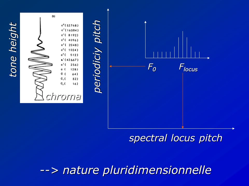 spectral locus pitch periodiciy pitch F0F0F0F0 F locus --> fortes diff é rences interindividuelles Hauteur fondamentale vs spectrale