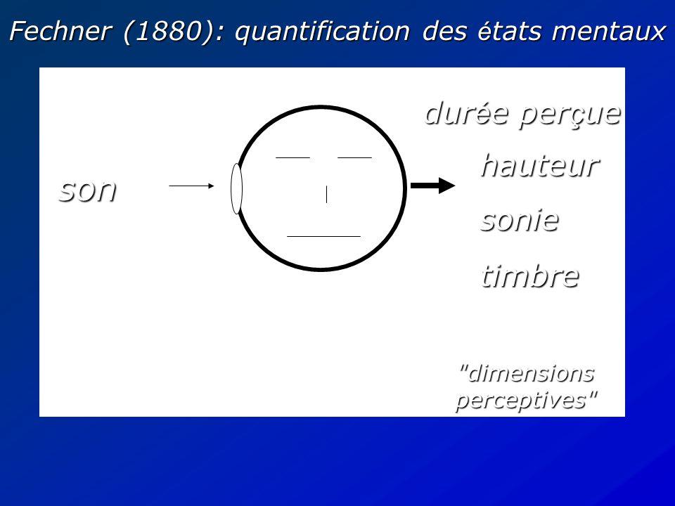 Intro son percept espace des signaux: dimensionalit é infinie espace ( ) des é tats mentaux: dimensionalit é infinie