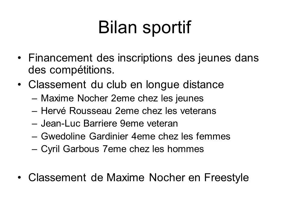 Bilan sportif Financement des inscriptions des jeunes dans des compétitions.