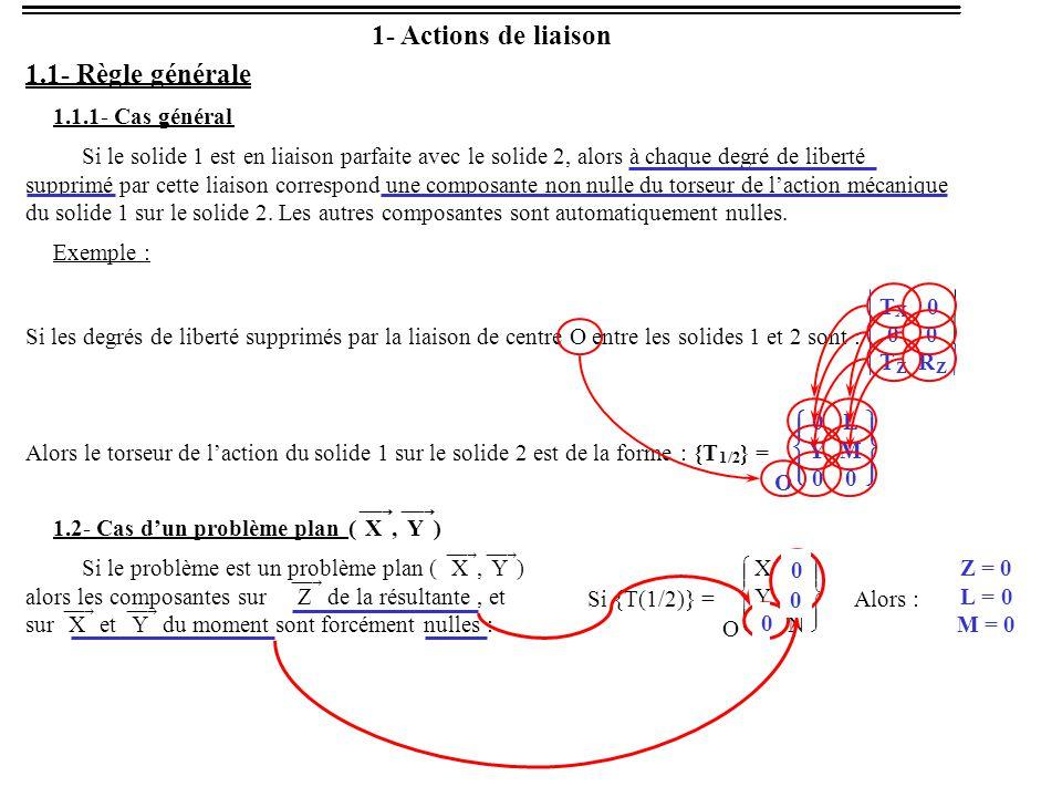1- Actions de liaison 1.1- Règle générale 1.1.1- Cas général Si le solide 1 est en liaison parfaite avec le solide 2, alors à chaque degré de liberté