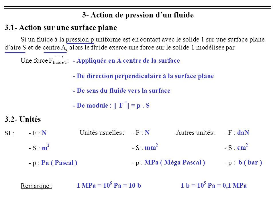 3- Action de pression d'un fluide 3.1- Action sur une surface plane Si un fluide à la pression p uniforme est en contact avec le solide 1 sur une surf