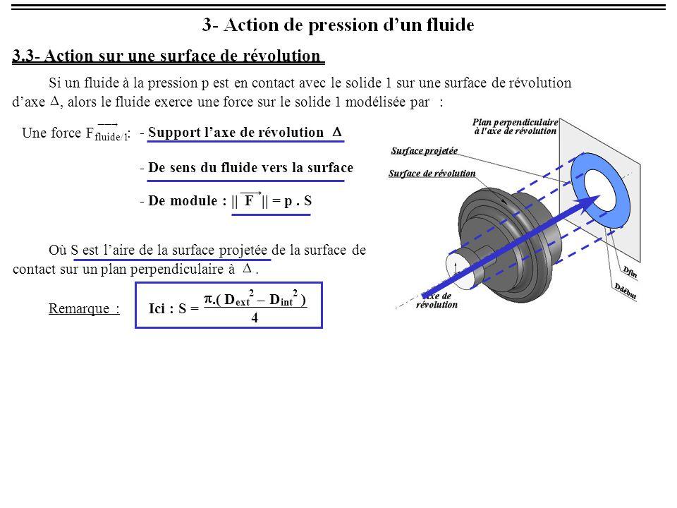 - Support l'axe de révolution  - De sens du fluide vers la surface - De module : ||  F|| = p. S 3.3- Action sur une surface de révolution Si un fl