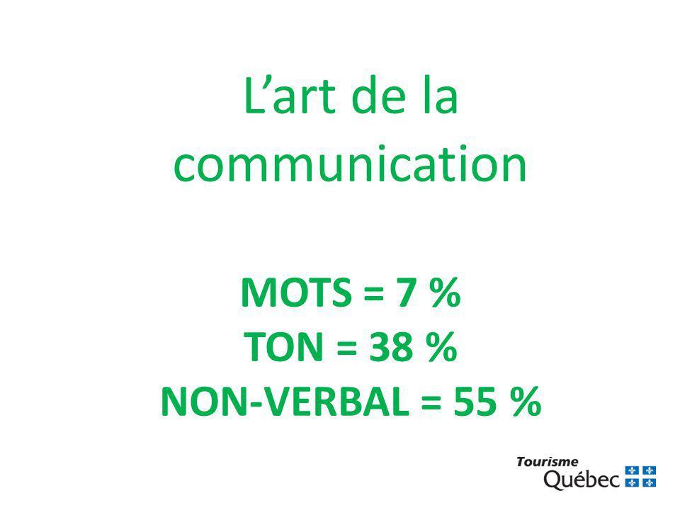 L'art de la communication MOTS = 7 % TON = 38 % NON-VERBAL = 55 %