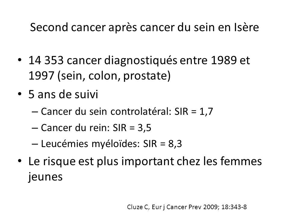 Second cancer après cancer du sein en Isère 14 353 cancer diagnostiqués entre 1989 et 1997 (sein, colon, prostate) 5 ans de suivi – Cancer du sein con