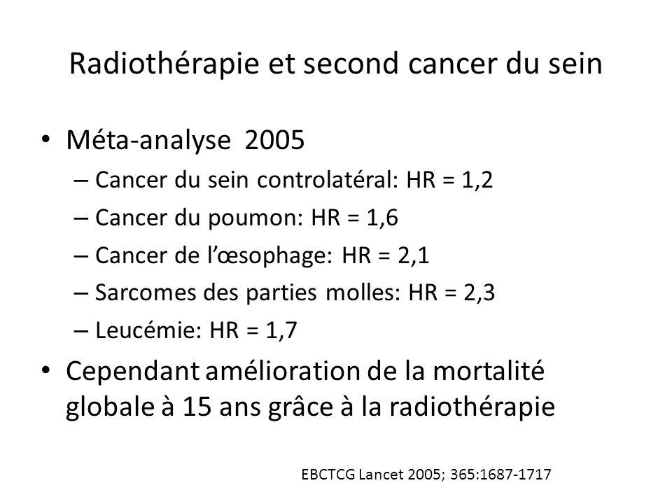 Radiothérapie et second cancer du sein Méta-analyse 2005 – Cancer du sein controlatéral: HR = 1,2 – Cancer du poumon: HR = 1,6 – Cancer de l'œsophage: