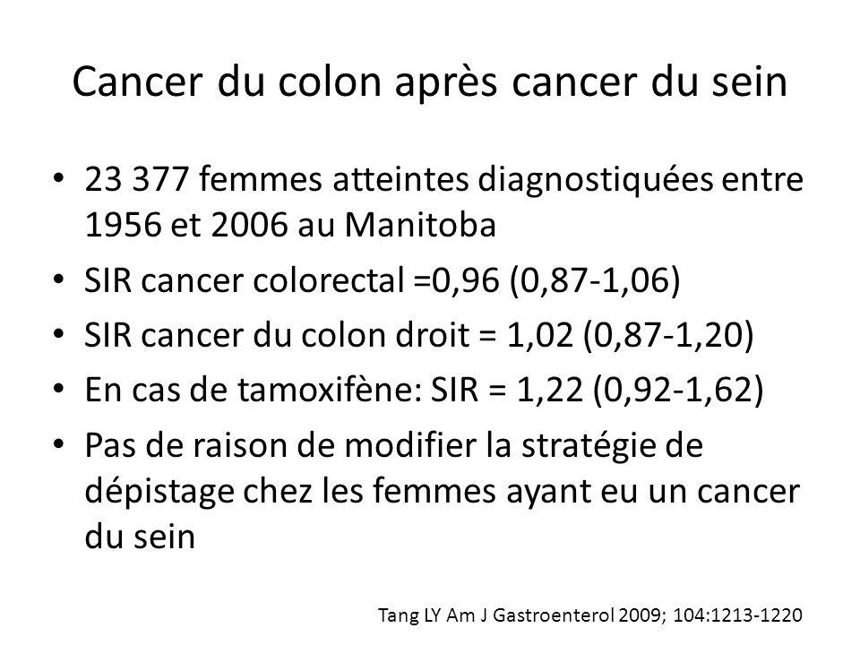 Cancer du colon après cancer du sein 23 377 femmes atteintes diagnostiquées entre 1956 et 2006 au Manitoba SIR cancer colorectal =0,96 (0,87-1,06) SIR