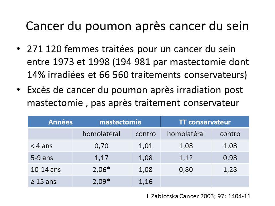 Cancer du poumon après cancer du sein 271 120 femmes traitées pour un cancer du sein entre 1973 et 1998 (194 981 par mastectomie dont 14% irradiées et