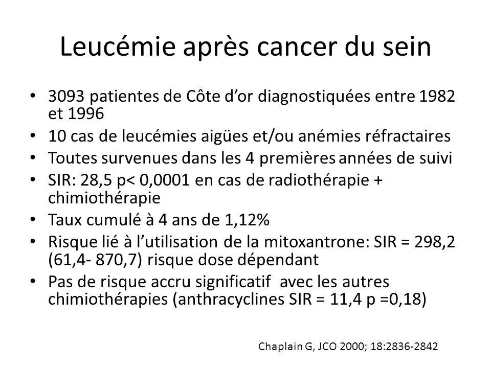 Leucémie après cancer du sein 3093 patientes de Côte d'or diagnostiquées entre 1982 et 1996 10 cas de leucémies aigües et/ou anémies réfractaires Tout