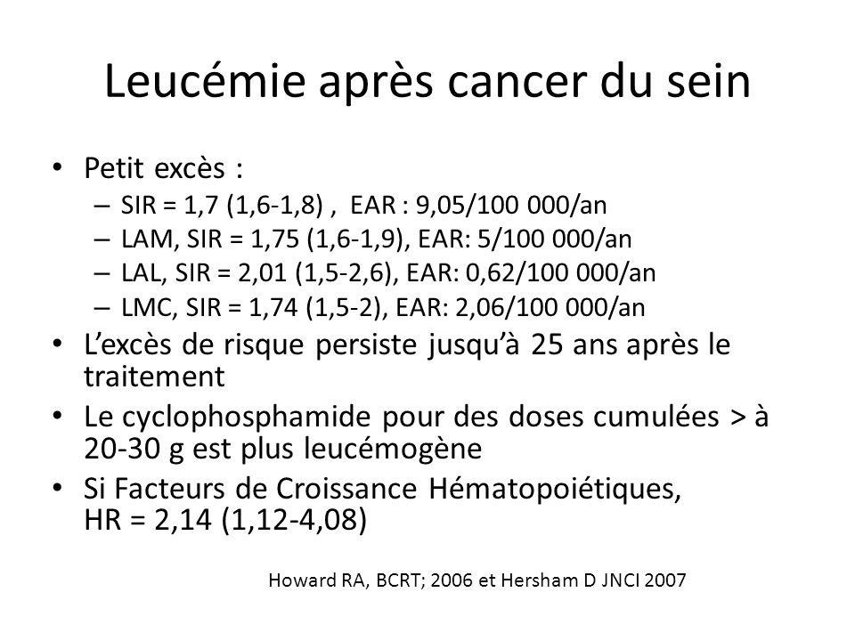 Leucémie après cancer du sein Petit excès : – SIR = 1,7 (1,6-1,8), EAR : 9,05/100 000/an – LAM, SIR = 1,75 (1,6-1,9), EAR: 5/100 000/an – LAL, SIR = 2