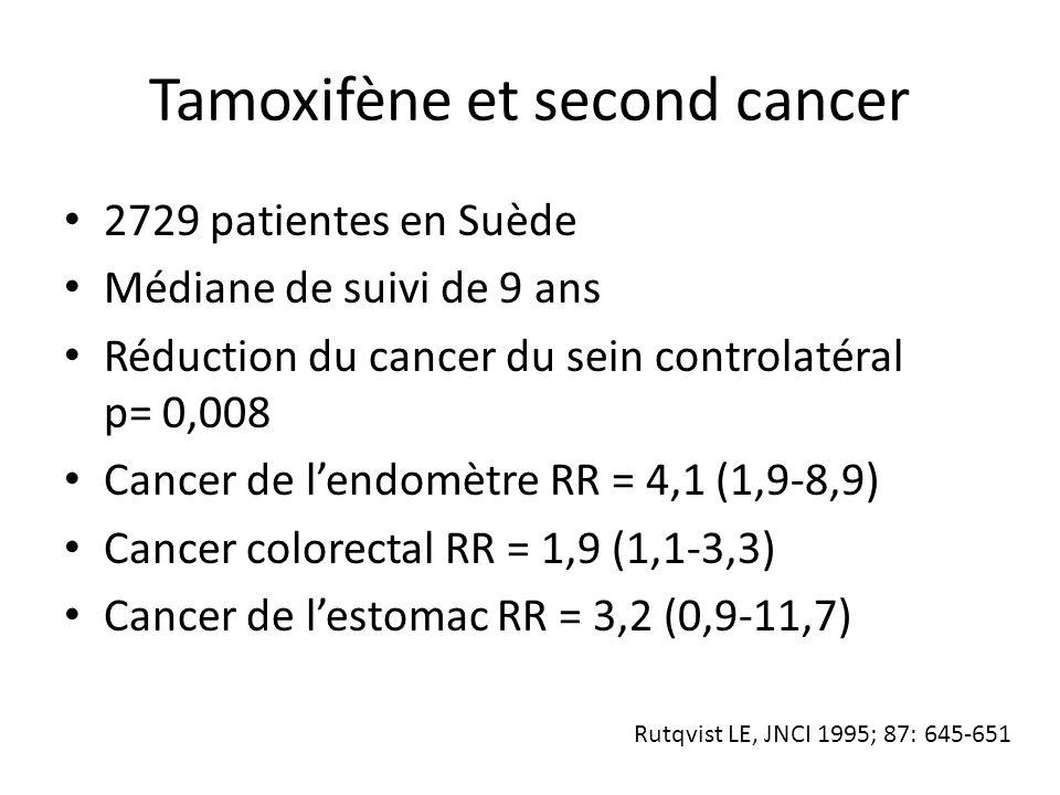 Tamoxifène et second cancer 2729 patientes en Suède Médiane de suivi de 9 ans Réduction du cancer du sein controlatéral p= 0,008 Cancer de l'endomètre