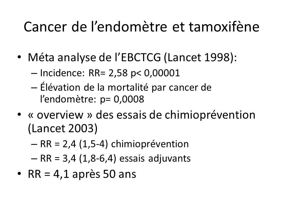 Cancer de l'endomètre et tamoxifène Méta analyse de l'EBCTCG (Lancet 1998): – Incidence: RR= 2,58 p< 0,00001 – Élévation de la mortalité par cancer de