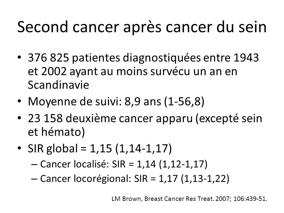 Cancer du sein controlatéral aux Pays-Bas 45 229 patientes opérées entre 1989 et 2002 Médiane de suivi: 5,8 ans 624 cancers du sein controlatéraux simultanés 1477 cancers du sein controlatéraux secondaires Incidence de 0,4% par an : 5,9% à 15 ans SIR: 11,4 avant 35 ans, 1,5 au delà de 60 ans l'hormonothérapie et la chimiothérapie réduisent ce risque (HR = 0,58 IC: 0,48-0,69 et HR = 0,73 IC:0,60-0,90) Survie moins bonne: HR = 1,44 (1,33-1,56) Schaapveld M, BCRT 2008; 110: 189-197