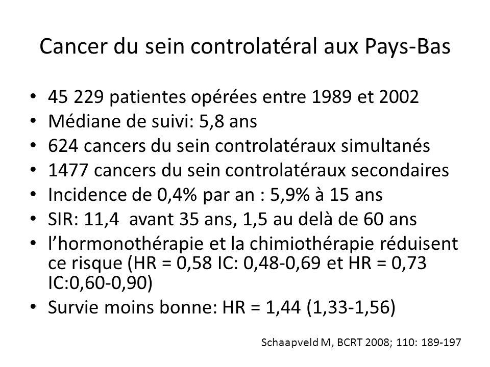 Cancer du sein controlatéral aux Pays-Bas 45 229 patientes opérées entre 1989 et 2002 Médiane de suivi: 5,8 ans 624 cancers du sein controlatéraux sim