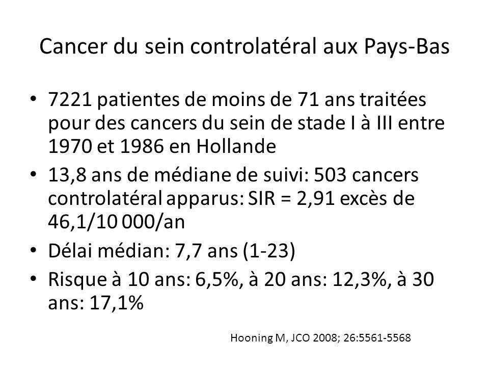 Cancer du sein controlatéral aux Pays-Bas 7221 patientes de moins de 71 ans traitées pour des cancers du sein de stade I à III entre 1970 et 1986 en H