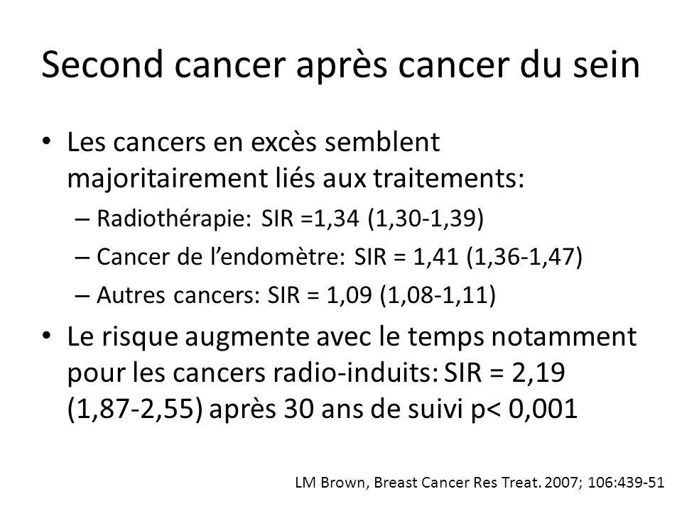 Sarcomes après cancer du sein données du SEER (18 registres) 563 155 femmes atteintes d'un cancer du sein suivies entre 1973 et 2003 211 027 (37%) irradiées 948 sarcomes apparus à une médiane de 7 ans (1-29) En cas de radiothérapie risque majoré: – HR = 1,54 (1,3-1,8) Angiosarcome: HR = 7,63 (4,9-11,9) Histiocytofibrome malin: HR = 2,46 (1,6-3,9) Mery CM, Cancer 2009; 115: 4055-63
