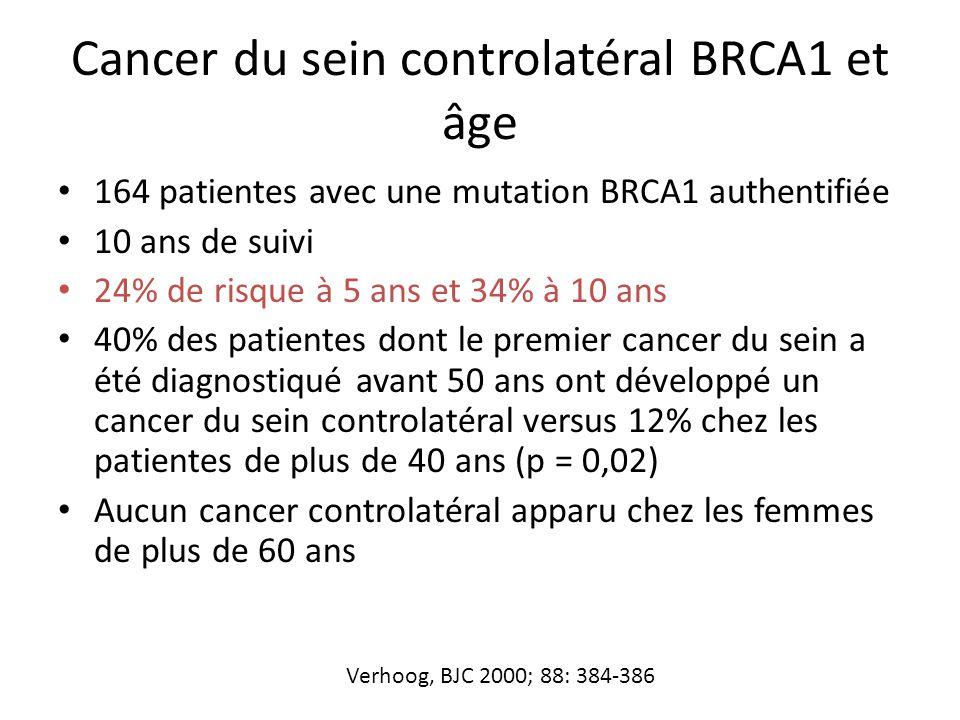 Cancer du sein controlatéral BRCA1 et âge 164 patientes avec une mutation BRCA1 authentifiée 10 ans de suivi 24% de risque à 5 ans et 34% à 10 ans 40%