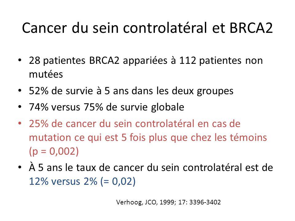 Cancer du sein controlatéral et BRCA2 28 patientes BRCA2 appariées à 112 patientes non mutées 52% de survie à 5 ans dans les deux groupes 74% versus 7