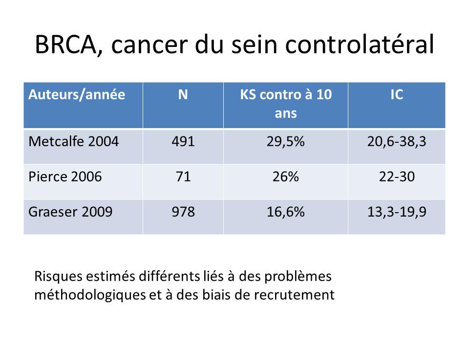 BRCA, cancer du sein controlatéral Auteurs/annéeNKS contro à 10 ans IC Metcalfe 200449129,5%20,6-38,3 Pierce 20067126%22-30 Graeser 200997816,6%13,3-1