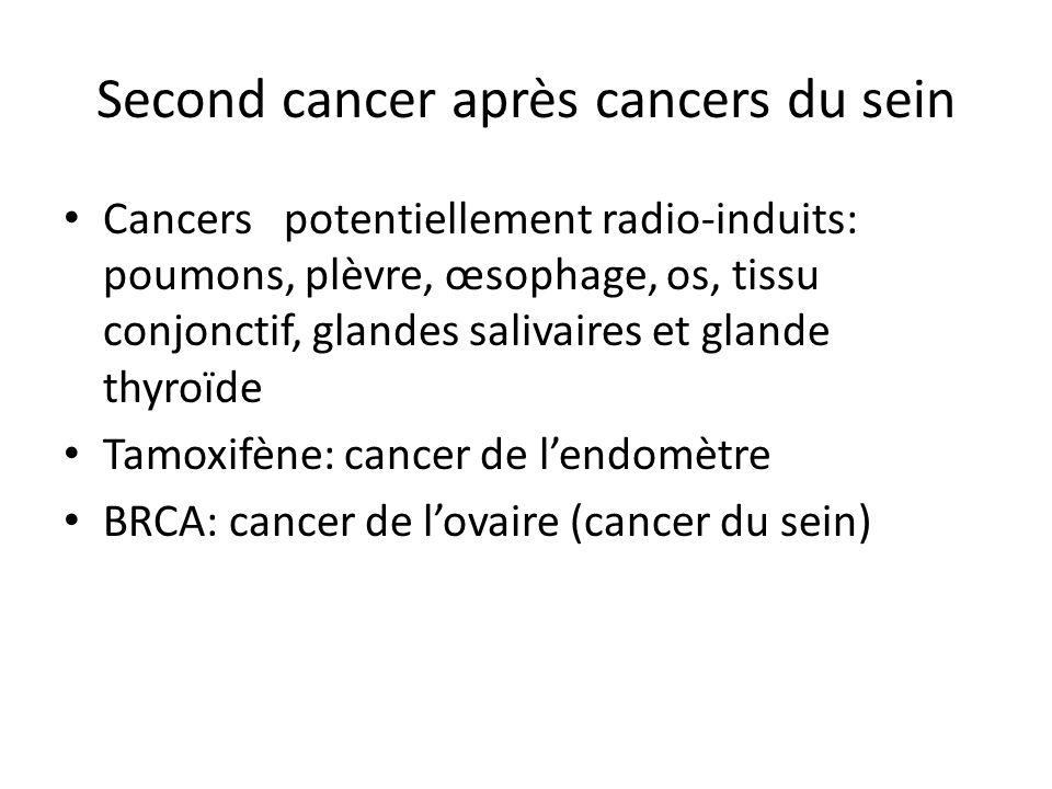 Sarcomes après cancer du sein données du SEER (18 registres) Parmi les sarcomes des parties molles 26% se sont développés dans le champs d'irradiation (235/884) Le risque en territoire irradié est de – HR = 4,1 ( 3,2-5,4) pour les sarcomes des parties molles – HR = 8,97 (5,5-14,6) pour les angiosarcomes – HR = 4,99 (2,2-11,4) pour les histiocytofibromes malins – HR = 2,09 (1,4-3,2) pour les autres sarcomes Mery CM, Cancer 2009; 115: 4055-63
