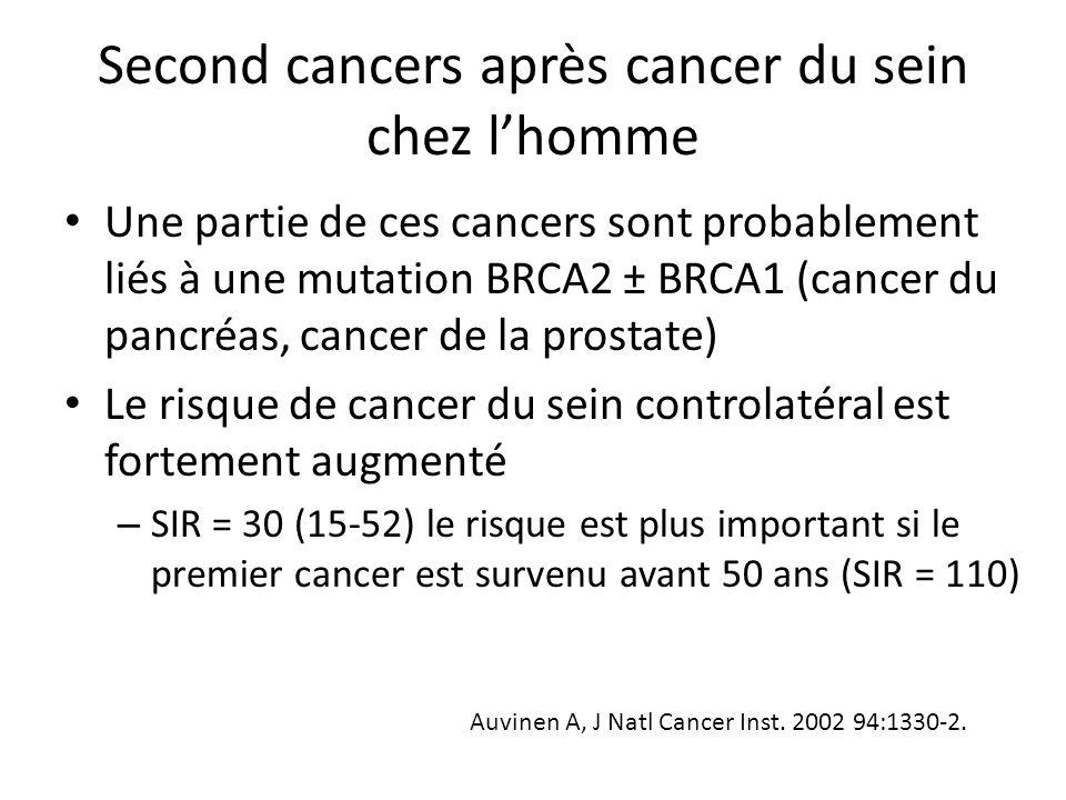 Second cancers après cancer du sein chez l'homme Une partie de ces cancers sont probablement liés à une mutation BRCA2 ± BRCA1 (cancer du pancréas, ca