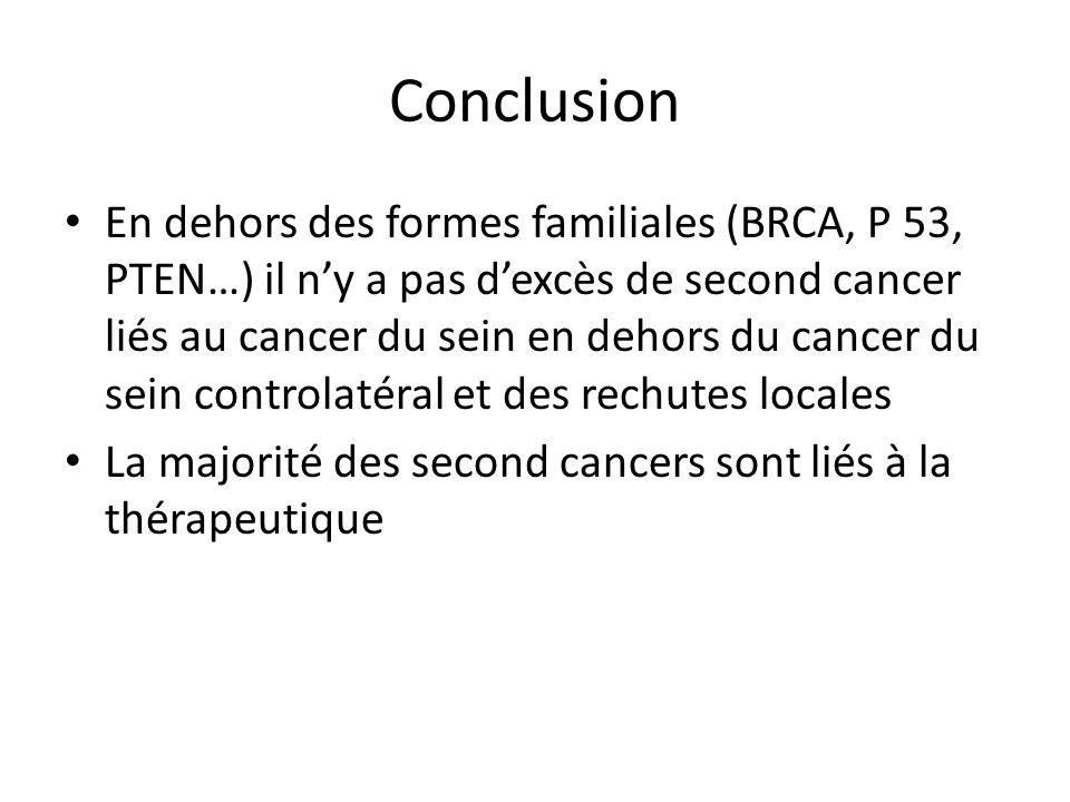 Conclusion En dehors des formes familiales (BRCA, P 53, PTEN…) il n'y a pas d'excès de second cancer liés au cancer du sein en dehors du cancer du sei